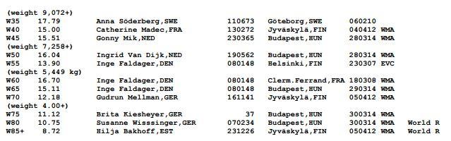 Europese records  gewichtwerpen bij de Vrouwen