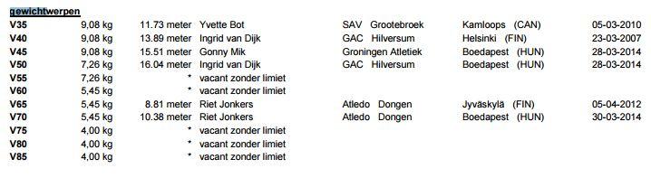nederlandsrecordgewichtwerpenvrouwen